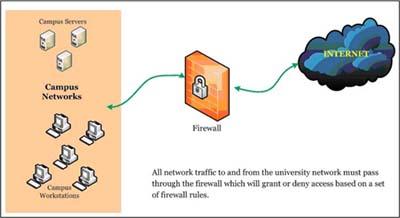 Screenshot of Firewall Tutorial