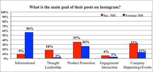 Follow the leader: Instagram goals