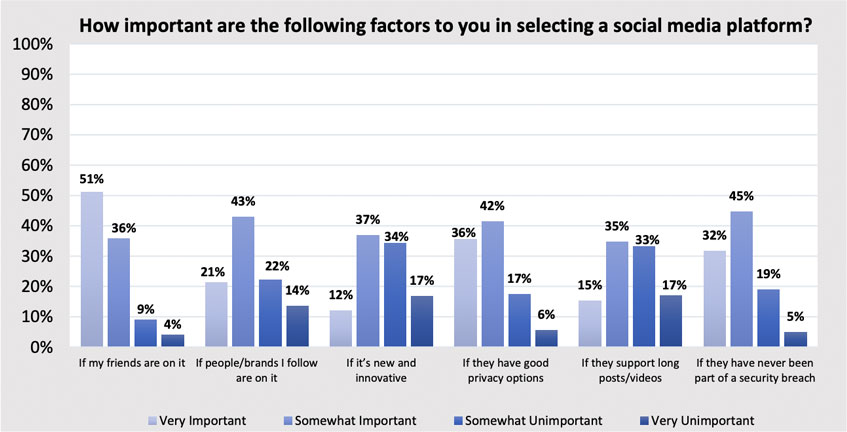 How important are the following factors to you in selecting a social media platform?